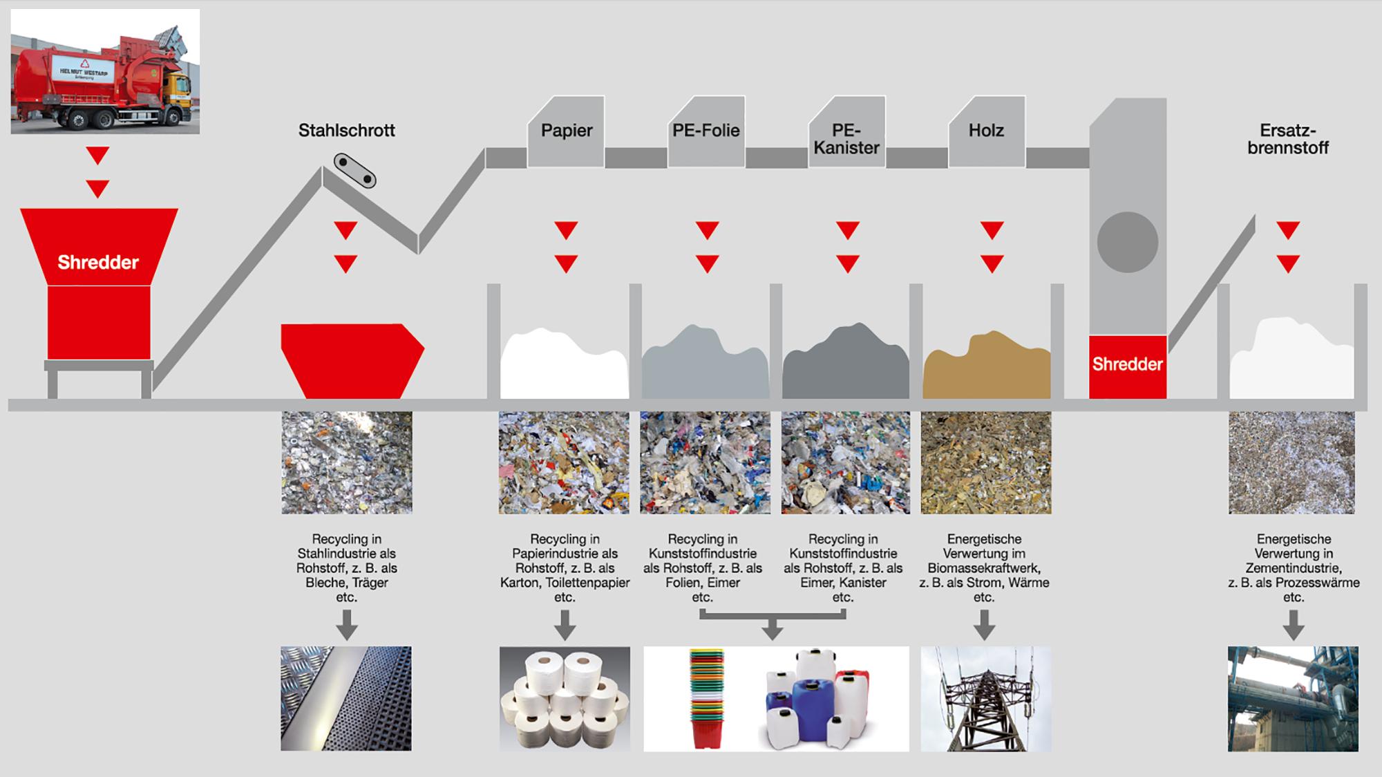 Grafik Ökosort - Wie funktioniert die Sortieranlage Ökosort